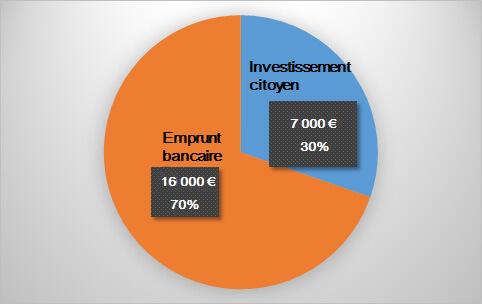 Camembert Investissement citoyen/emprunt bancaire